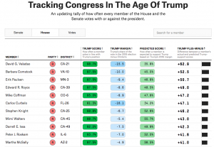 https://projects.fivethirtyeight.com/congress-trump-score/house/