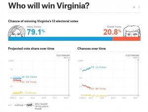 Nate Silver Kicks Off 2016 General Election Forecast Model